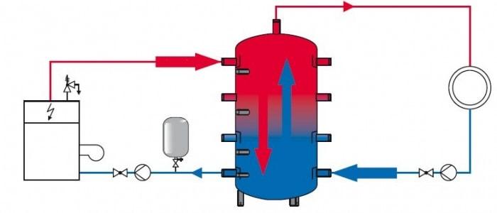 Недорогие аккумуляторы тепловой энергии Термопром