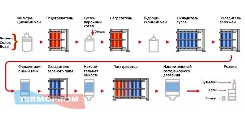 Варианты схем теплообменников пивоварение теплообменник регенеративные вода