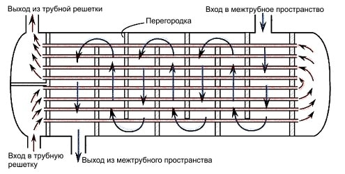 схема устройства самого