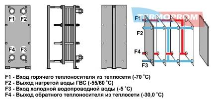Теплообменник для горячего водоснабжения: одноступенчатая схема