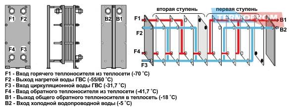 кожухотрубчатые двухходовые теплообменники тип п