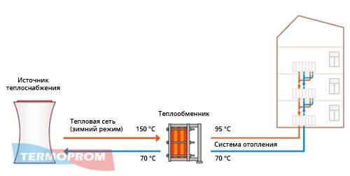 Теплообменник для отопления