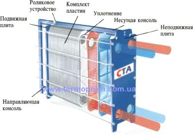 Теплообменник разборной пластинчатый Уплотнения теплообменника Теплотекс 150A Балаково